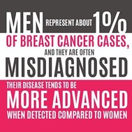 Men represent about 1% of breast cancer cases and they are often misdiagnosed.